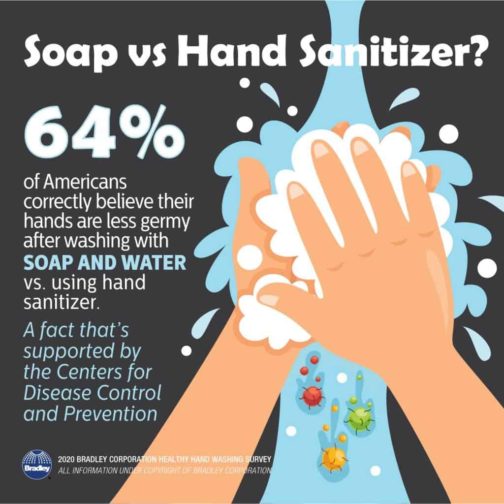 Soap vs Hand Sanitizer