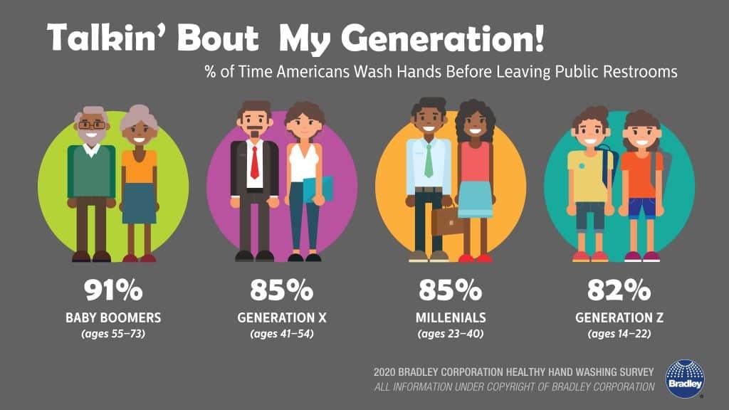 Generation hand washing habits