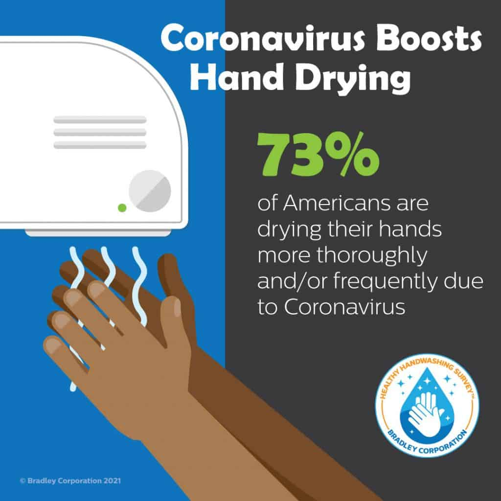 Hand Drying Infographic