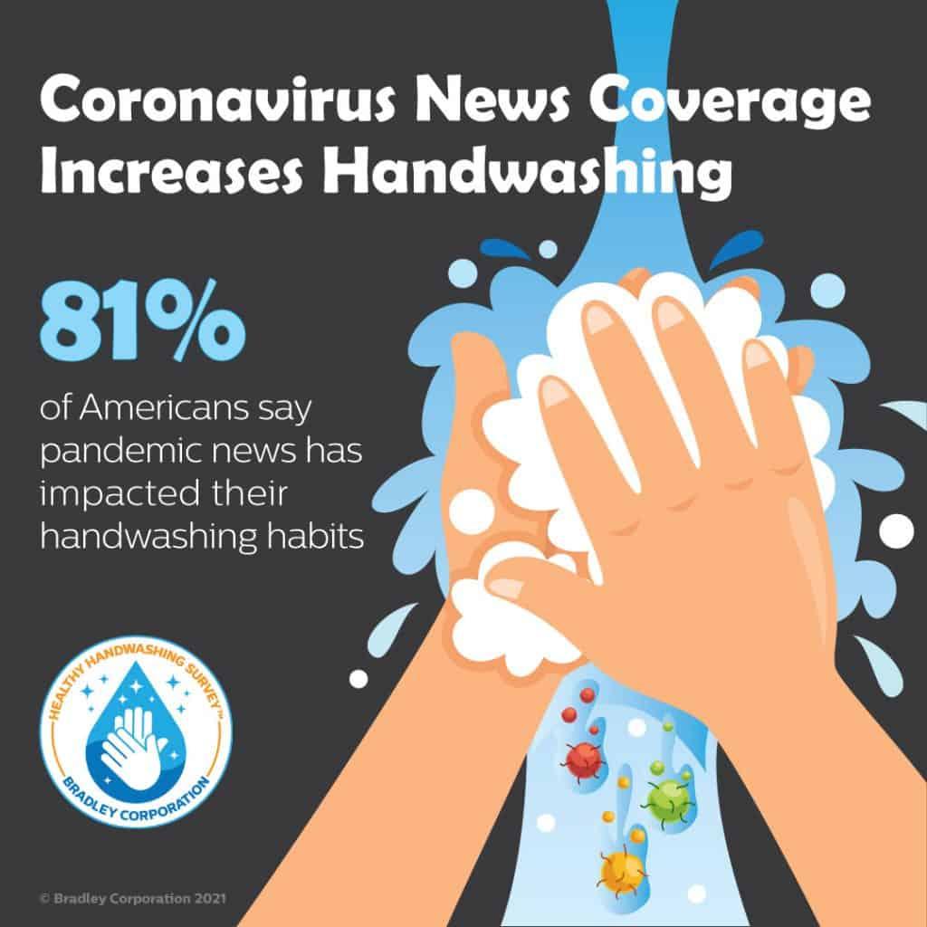 Coronavirus increases handwashing