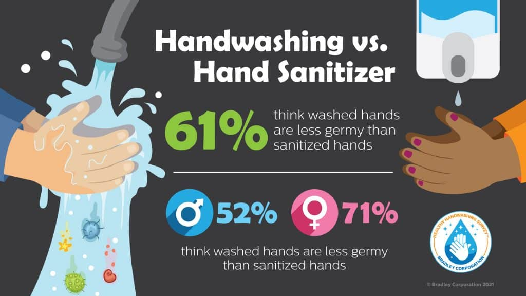 Handwashing vs Hand Sanitizer infographic
