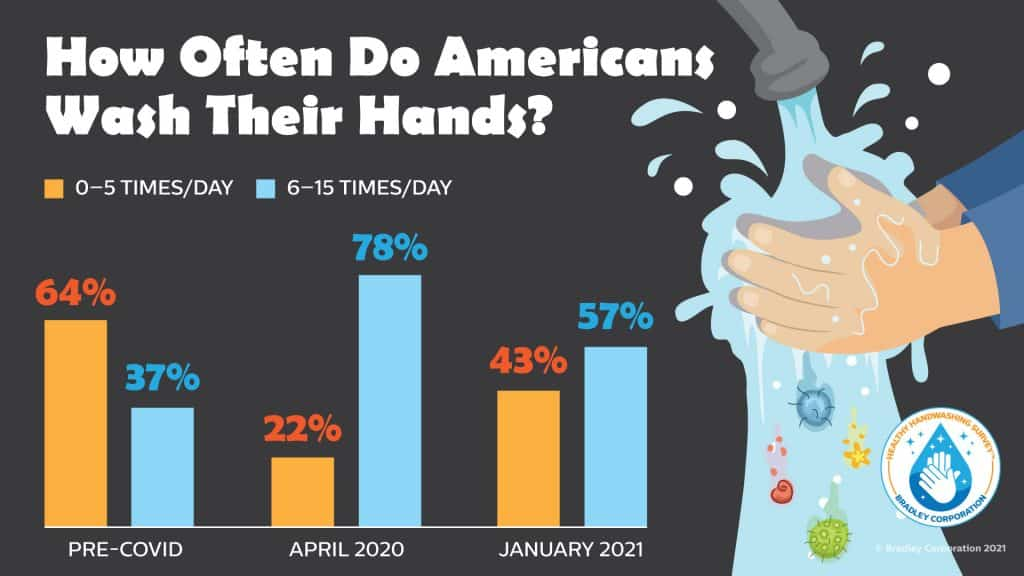 How often do Americans wash their hands?